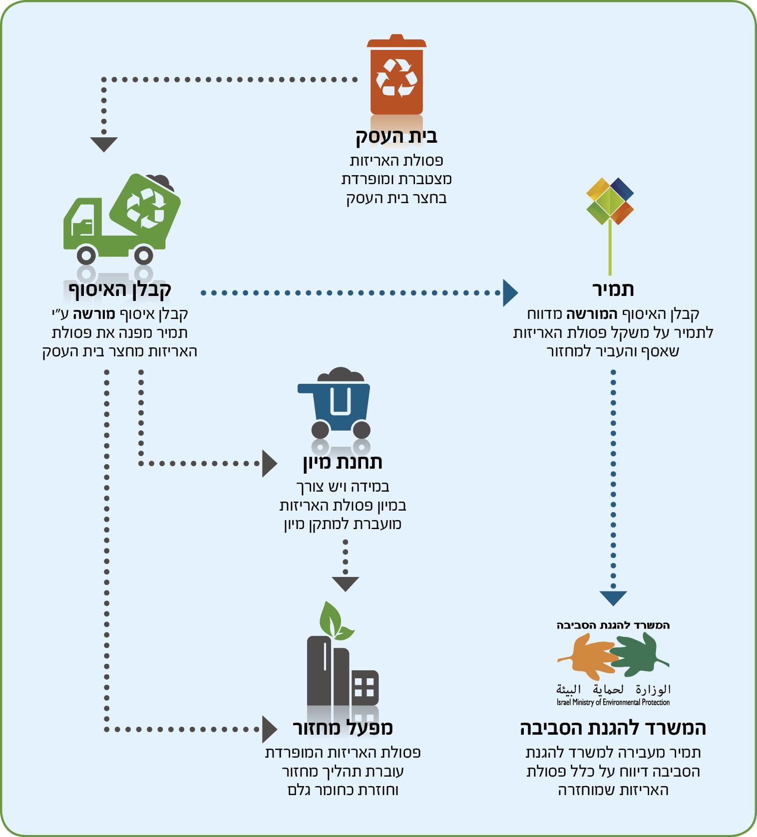 תרשים זרימת פסולת אריזות מבית העסק למפעל המחזור