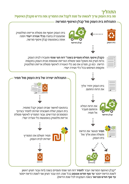 התהליך לקבלן איסוף